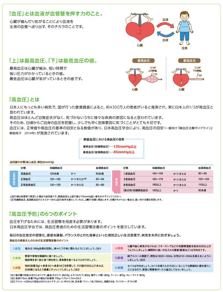血圧の解説