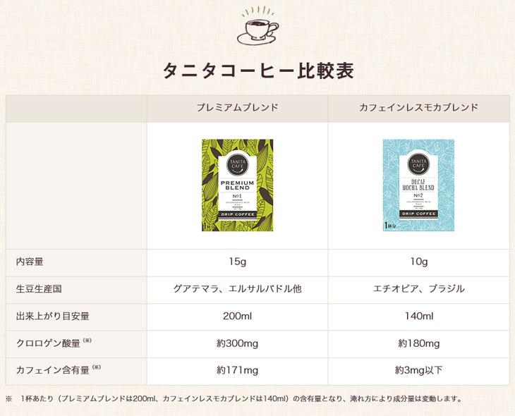 タニタコーヒー比較表