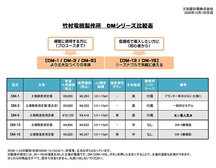 土壌酸度計DMシリーズ比較表