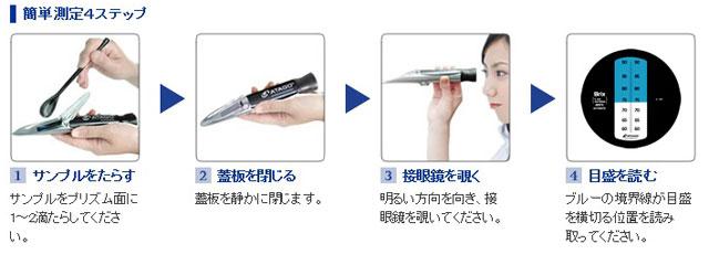 手持屈折計MASTERシリーズ/測定方法
